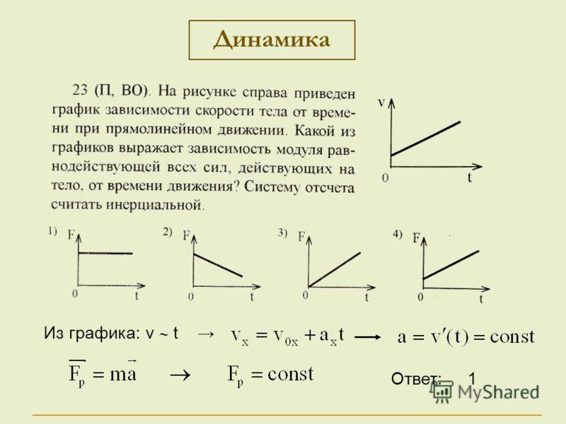 Динамика Из графика: v t Ответ: 1