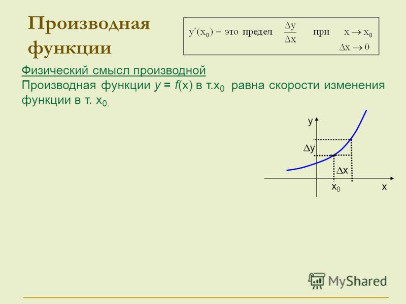 Физический смысл производной Производная функции у = f(x) в т.x 0 равна скорости изменения функции в т. x 0. Производная функции у х х0х0 х у