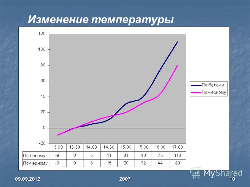 09.09.2012200710 Изменение температуры