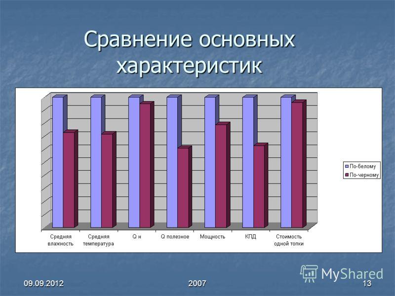 09.09.2012200713 Сравнение основных характеристик