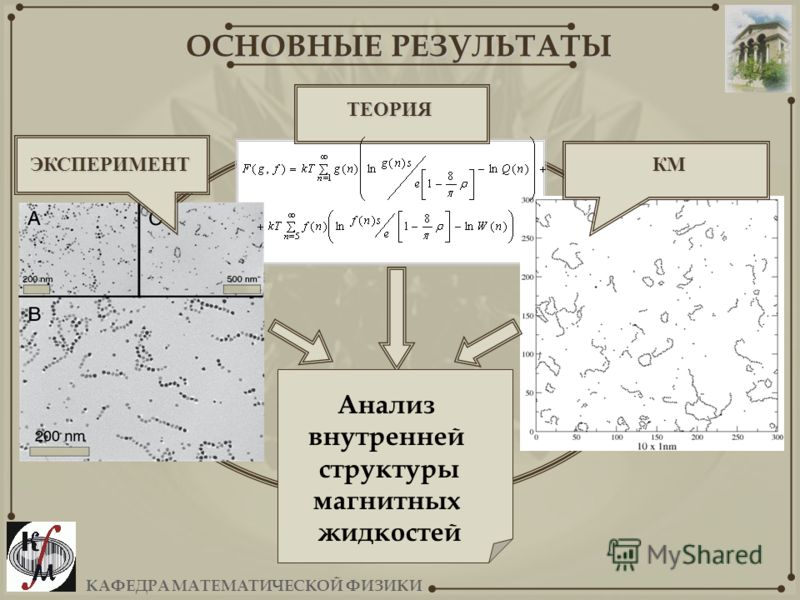 ОСНОВНЫЕ РЕЗУЛЬТАТЫ ЭКСПЕРИМЕНТКМ ТЕОРИЯ Анализ внутренней структуры магнитных жидкостей