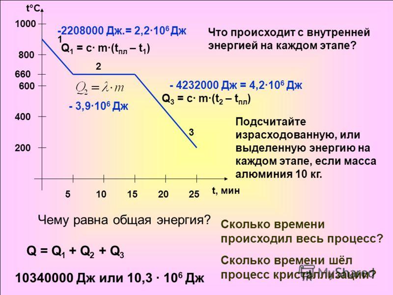 660 200 400 600 800 1000 510152025 t, мин t°C 1 2 3 Что происходит с внутренней энергией на каждом этапе? Подсчитайте израсходованную, или выделенную энергию на каждом этапе, если масса алюминия 10 кг. Q 1 = c· m·(t пл – t 1 ) Q 3 = c· m·(t 2 – t пл