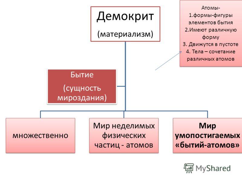Демокрит (материализм) множественно Мир неделимых физических частиц - атомов Мир умопостигаемых «бытий-атомов» Бытие (сущность мироздания) Атомы- 1.формы-фигуры элементов бытия 2.Имеют различную форму 3. Движутся в пустоте 4. Тела – сочетание различн