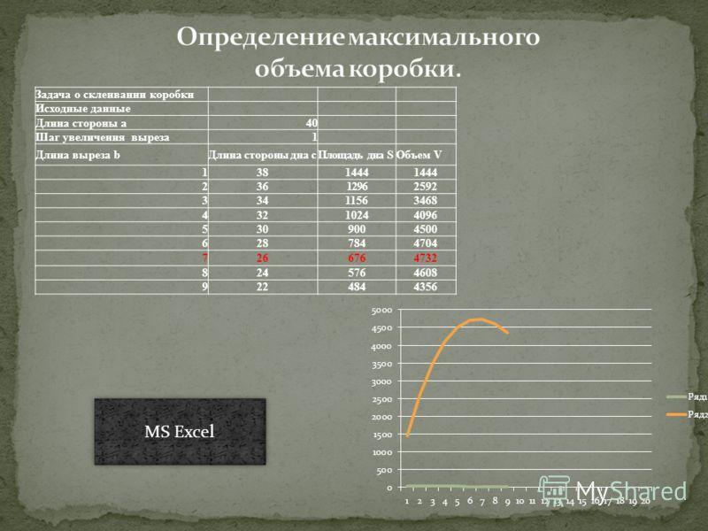 Задача о склеивании коробки Исходные данные Длина стороны а40 Шаг увеличения выреза1 Длина выреза bДлина стороны дна сПлощадь дна SОбъем V 1381444 23612962592 33411563468 43210244096 5309004500 6287844704 7266764732 8245764608 9224844356 MS Excel