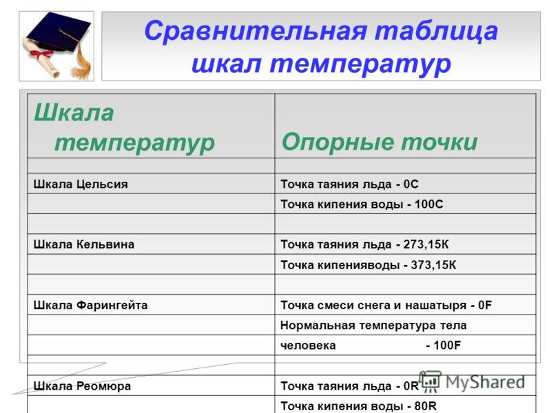 Сравнительная таблица шкал температур Шкала температурОпорные точки Шкала ЦельсияТочка таяния льда - 0С Точка кипения воды - 100С Шкала КельвинаТочка таяния льда - 273,15К Точка кипенияводы - 373,15К Шкала ФарингейтаТочка смеси снега и нашатыря - 0F