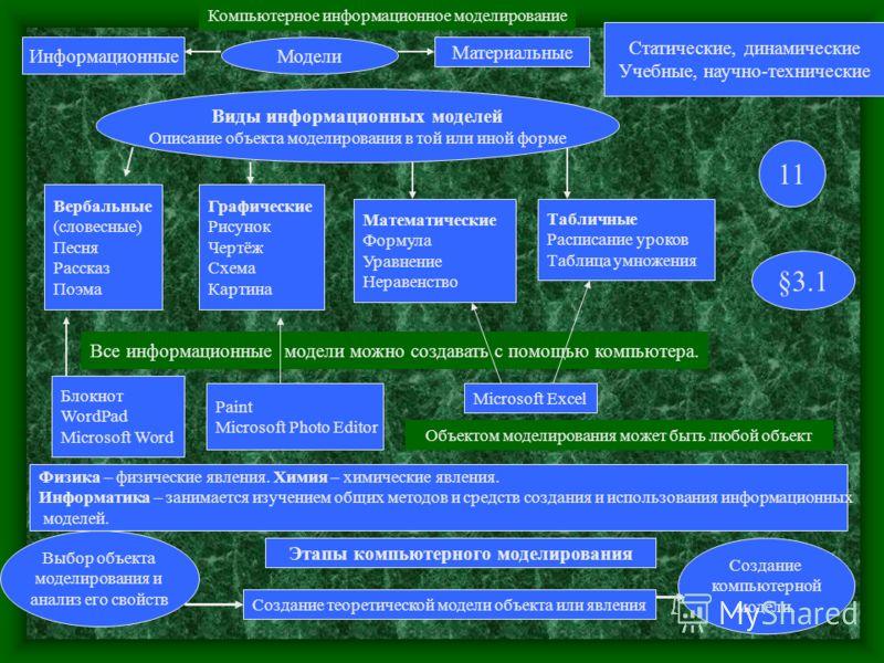 Компьютерное информационное моделирование МоделиИнформационные Материальные Статические, динамические Учебные, научно-технические Виды информационных моделей Описание объекта моделирования в той или иной форме Вербальные (словесные) Песня Рассказ Поэ