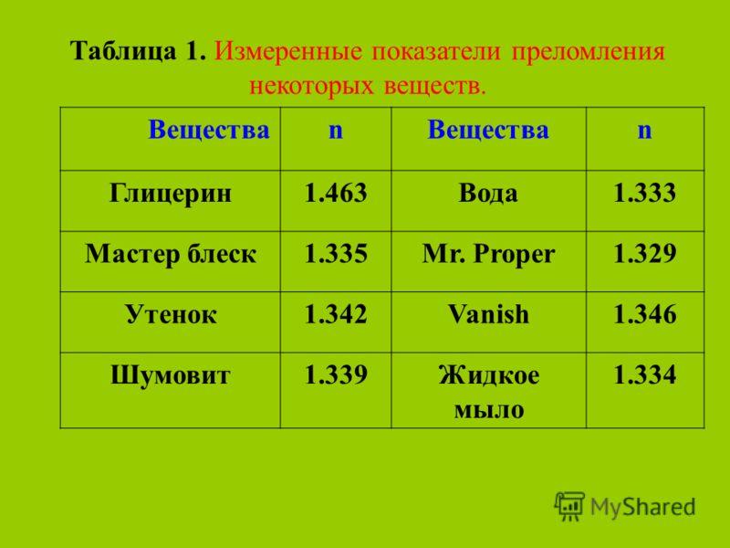 Таблица 1. Измеренные показатели преломления некоторых веществ. Веществаn n Глицерин1.463Вода1.333 Мастер блеск1.335Mr. Proper1.329 Утенок1.342Vanish1.346 Шумовит1.339Жидкое мыло 1.334