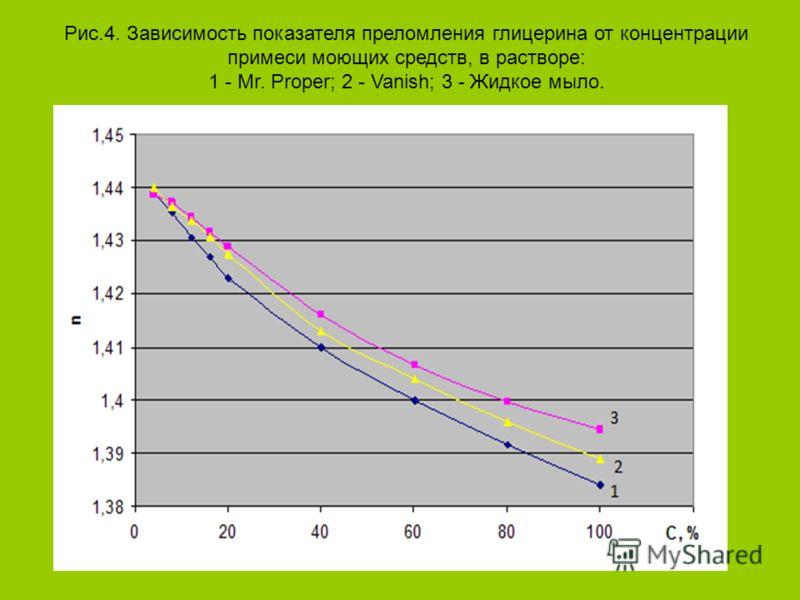 Рис.4. Зависимость показателя преломления глицерина от концентрации примеси моющих средств, в растворе: 1 - Mr. Proper; 2 - Vanish; 3 - Жидкое мыло.