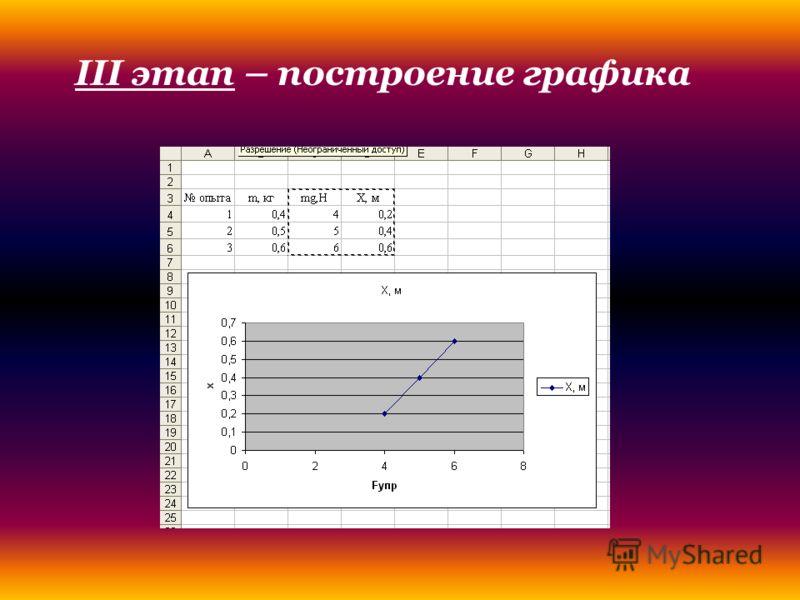 III этап – построение графика