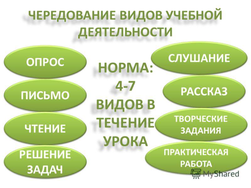 ЧЕРЕДОВАНИЕ ВИДОВ УЧЕБНОЙ ДЕЯТЕЛЬНОСТИ НОРМА: 4-7 ВИДОВ В ТЕЧЕНИЕ УРОКА ПИСЬМО РАССКАЗ ЧТЕНИЕ ТВОРЧЕСКИЕ ЗАДАНИЯ СЛУШАНИЕ РЕШЕНИЕ ЗАДАЧ ПРАКТИЧЕСКАЯ РАБОТА ОПРОС