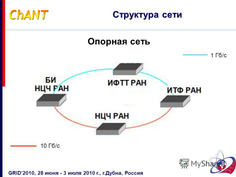 Опорная сеть Структура сети GRID2010, 28 июня - 3 июля 2010 г., г.Дубна, Россия 10 Гб/с 1 Гб/с
