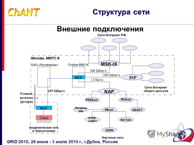 Внешние подключения Структура сети GRID2010, 28 июня - 3 июля 2010 г., г.Дубна, Россия