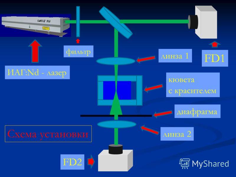линза 1 линза 2 кювета с красителем диафрагма ИАГ:Nd - лазер FD1 FD2 фильтр Схема установки