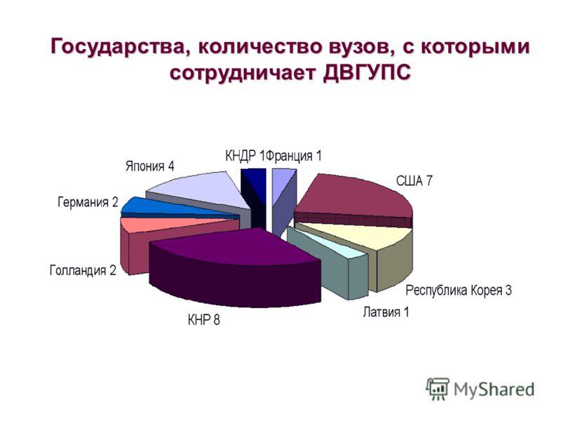 Государства, количество вузов, с которыми сотрудничает ДВГУПС