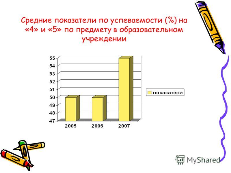 Средние показатели по успеваемости (%) на «4» и «5» по предмету в образовательном учреждении