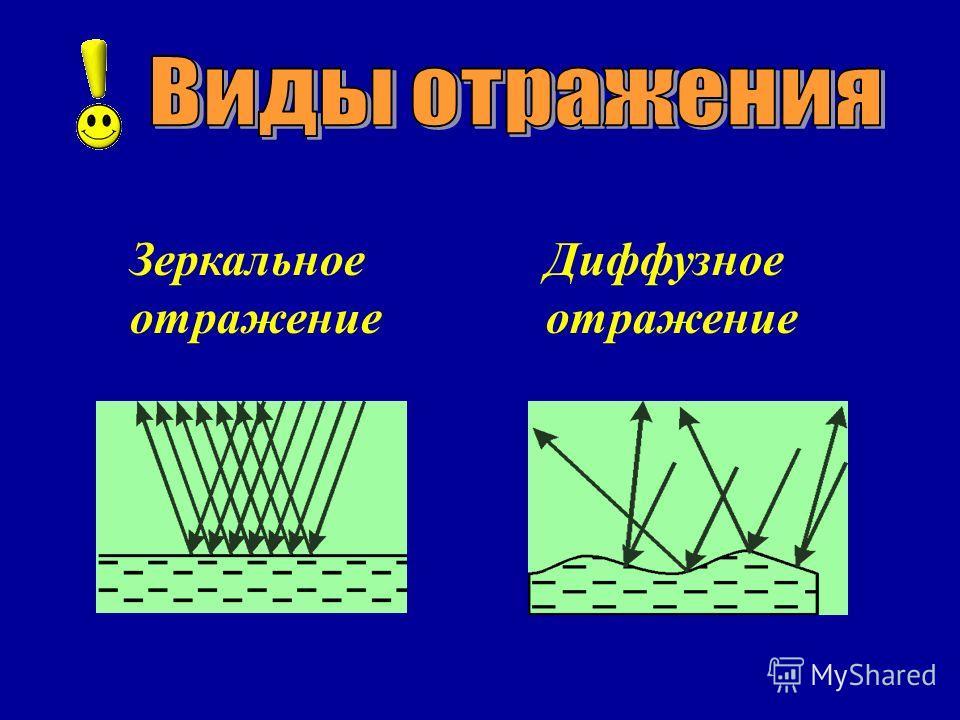 Зеркальное отражение Диффузное отражение