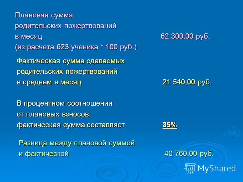 Плановая сумма родительских пожертвований в месяц 62 300,00 руб. (из расчета 623 ученика * 100 руб.) Фактическая сумма сдаваемых родительских пожертвований в среднем в месяц 21 540,00 руб. В процентном соотношении от плановых взносов фактическая сумм