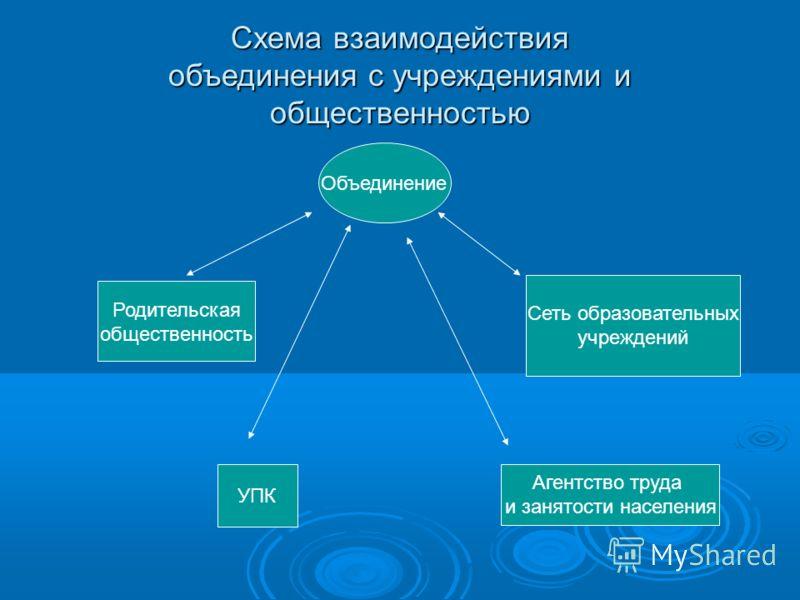 Схема взаимодействия объединения с учреждениями и общественностью Объединение Родительская общественность Сеть образовательных учреждений УПК Агентство труда и занятости населения