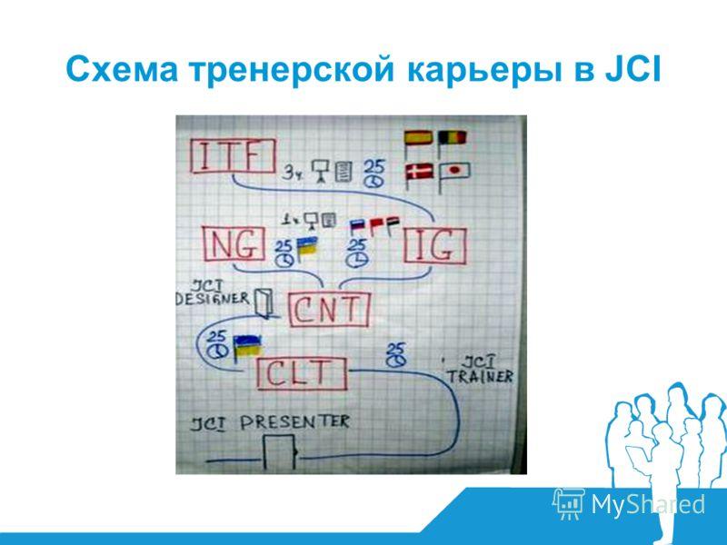 Схема тренерской карьеры в JCI