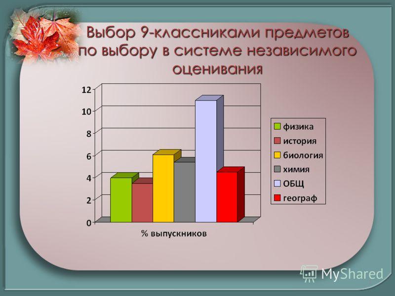 Выбор 9-классниками предметов по выбору в системе независимого оценивания 7