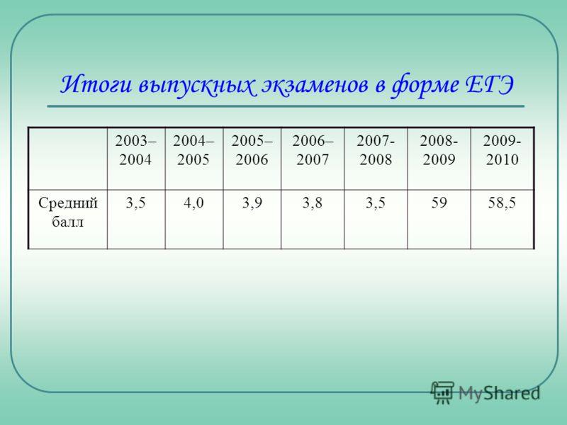 Итоги выпускных экзаменов в форме ЕГЭ 2003– 2004 2004– 2005 2005– 2006 2006– 2007 2007- 2008 2008- 2009 2009- 2010 Средний балл 3,54,03,93,83,55958,5