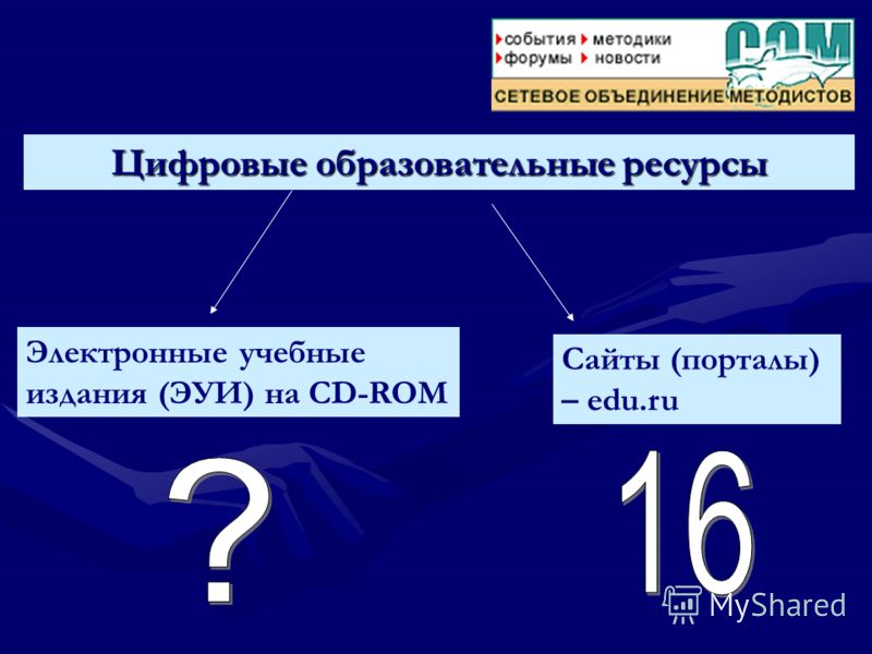 Цифровые образовательные ресурсы Электронные учебные издания (ЭУИ) на CD-ROM Сайты (порталы) – edu.ru