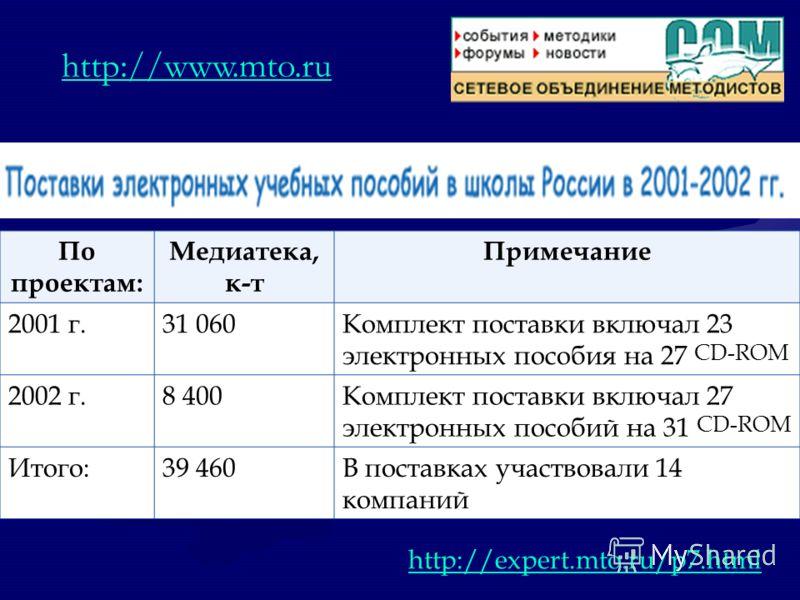 По проектам: Медиатека, к-т Примечание 2001 г.31 060Комплект поставки включал 23 электронных пособия на 27 CD-ROM 2002 г.8 400Комплект поставки включал 27 электронных пособий на 31 CD-ROM Итого:39 460В поставках участвовали 14 компаний http://www.mto