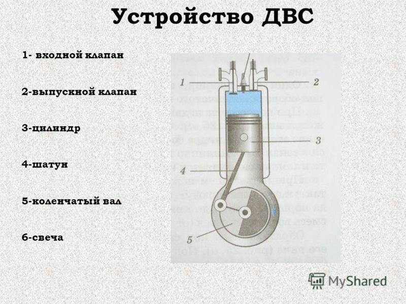 Устройство ДВС 1- входной клапан 2-выпускной клапан 3-цилиндр 4-шатун 5-коленчатый вал 6-свеча