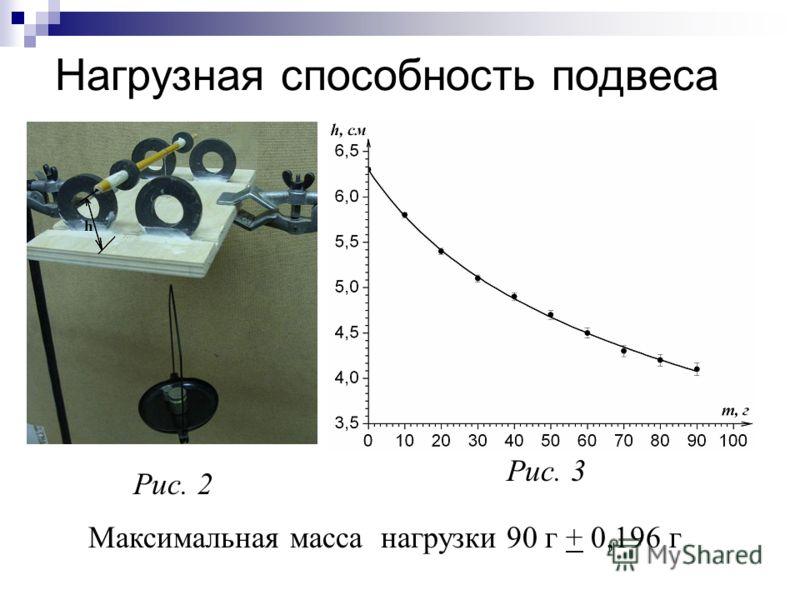 Нагрузная способность подвеса Рис. 2 Рис. 3 Максимальная масса нагрузки 90 г + 0,196 г