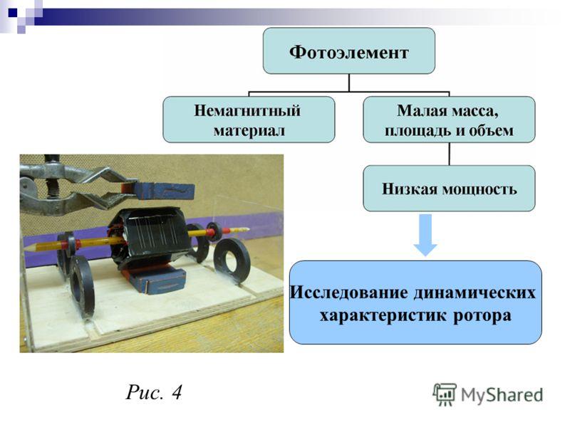 Исследование динамических характеристик ротора Рис. 4
