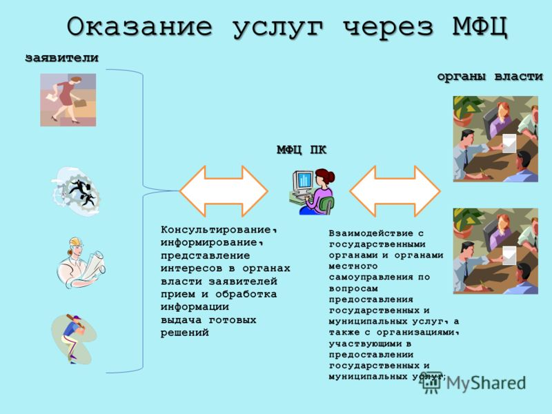 органы власти МФЦ ПК заявители