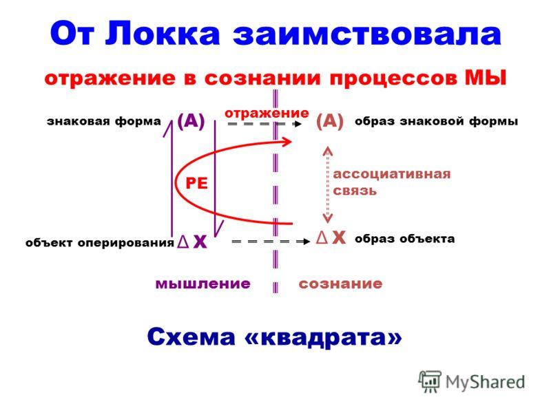 От Локка заимствовала отражение в сознании процессов МЫ (А) Δ ХΔ Х Δ ХΔ Х ассоциативная связь сознаниемышление отражение РЕ образ знаковой формы образ объекта знаковая форма объект оперирования Схема «квадрата»