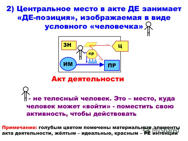 2) Центральное место в акте ДЕ занимает «ДЕ-позиция», изображаемая в виде условного «человечка» - не телесный человек. Это – место, куда человек может «войти» - поместить свою активность, чтобы действовать Примечание: голубым цветом помечены материал