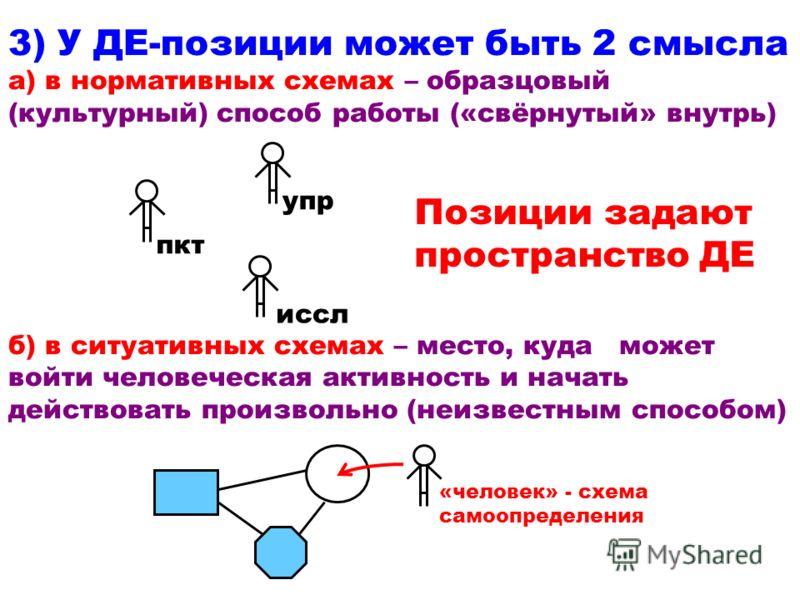 3) У ДЕ-позиции может быть 2 смысла а) в нормативных схемах – образцовый (культурный) способ работы («свёрнутый» внутрь) б) в ситуативных схемах – место, куда может войти человеческая активность и начать действовать произвольно (неизвестным способом)