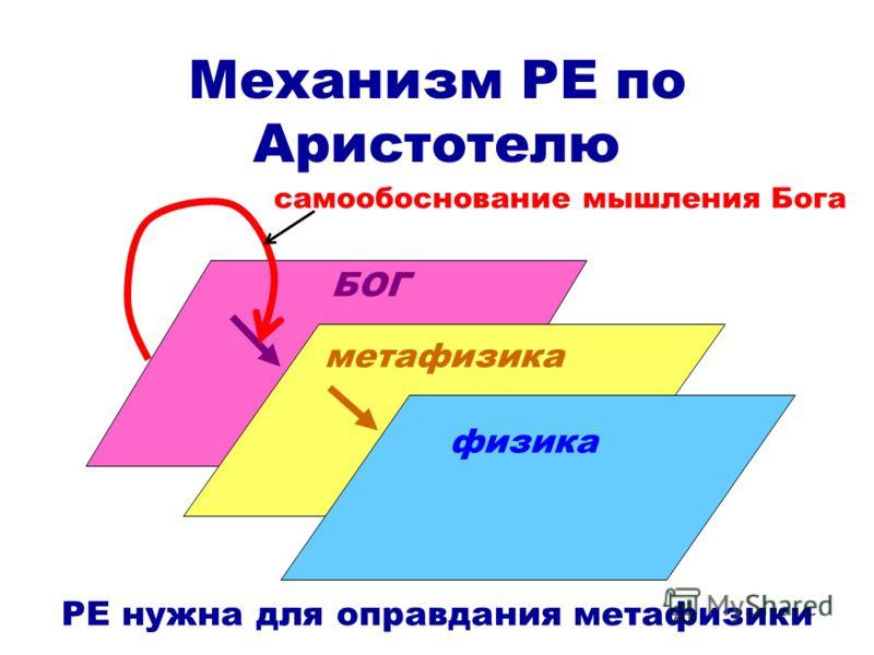 Механизм РЕ по Аристотелю физика метафизика БОГ самообоснование мышления Бога РЕ нужна для оправдания метафизики