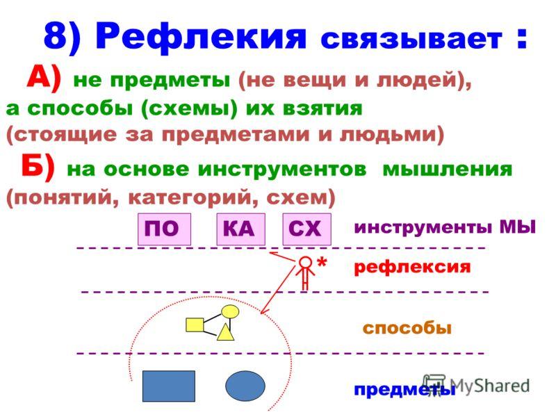 8) Рефлекия связывает : А) не предметы (не вещи и людей), а способы (схемы) их взятия (стоящие за предметами и людьми) Б) на основе инструментов мышления (понятий, категорий, схем) * ПОКАСХ предметы способы рефлексия инструменты МЫ