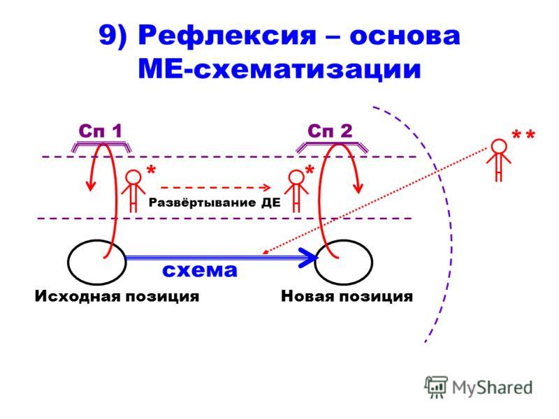 9) Рефлексия – основа МЕ-схематизации * Сп 1 Исходная позиция * Сп 2 Новая позиция Развёртывание ДЕ ** схема