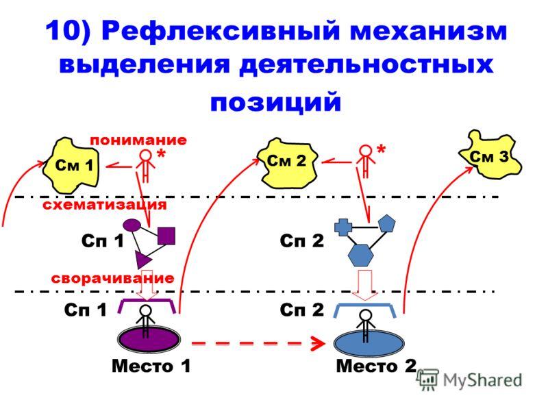 10) Рефлексивный механизм выделения деятельностных позиций См 1 Сп 1 Место 1 * Сп 1 сворачивание схематизация понимание См 2 * Сп 2 Место 2 См 3
