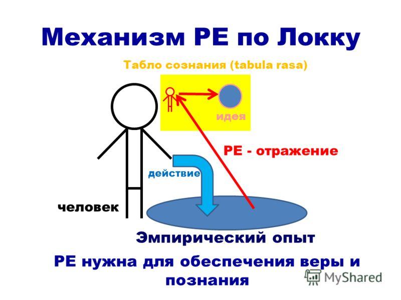 Механизм РЕ по Локку РЕ нужна для обеспечения веры и познания идея Табло сознания (tabula rasa) действие Эмпирический опыт РЕ - отражение человек