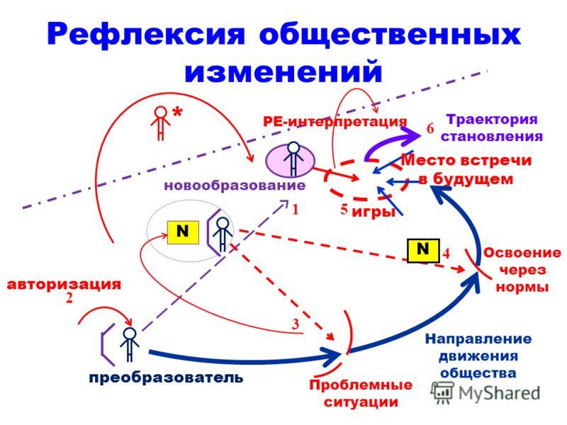 Рефлексия общественных изменений авторизация N 3 4 1 2 преобразователь Проблемные ситуации Направление движения общества Освоение через нормы N 5 Место встречи в будущем Траектория становления новообразование 6 * игры РЕ-интерпретация