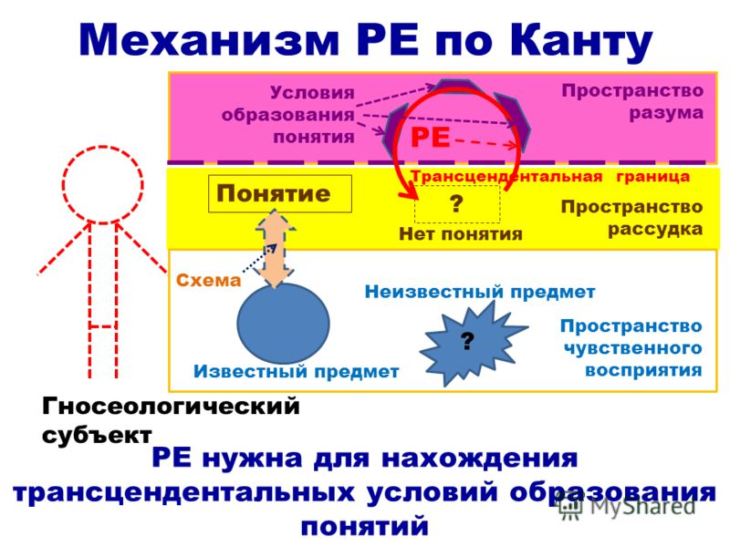 Механизм РЕ по Канту Гносеологический субъект РЕ нужна для нахождения трансцендентальных условий образования понятий Пространство чувственного восприятия Пространство рассудка Пространство разума Известный предмет Понятие Схема ? ? Неизвестный предме