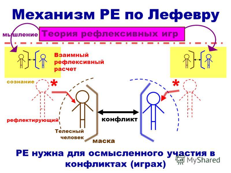 Механизм РЕ по Лефевру РЕ нужна для осмысленного участия в конфликтах (играх) мышление * * Телесный человек рефлектирующий конфликт Взаимный рефлексивный расчет маска Теория рефлексивных игр сознание