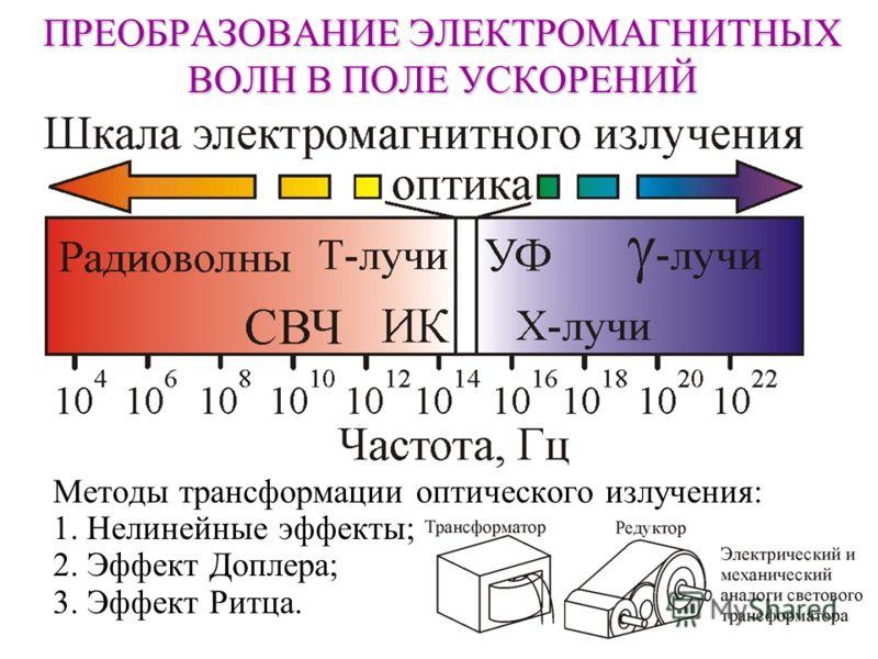 ПРЕОБРАЗОВАНИЕ ЭЛЕКТРОМАГНИТНЫХ ВОЛН В ПОЛЕ УСКОРЕНИЙ Методы трансформации оптического излучения: 1. Нелинейные эффекты; 2. Эффект Доплера; 3. Эффект Ритца.