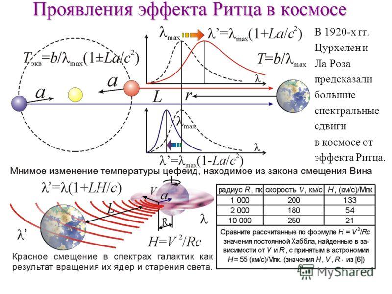 Проявления эффекта Ритца в космосе В 1920-х гг. Цурхелен и Ла Роза предсказали большие спектральные сдвиги в космосе от эффекта Ритца.