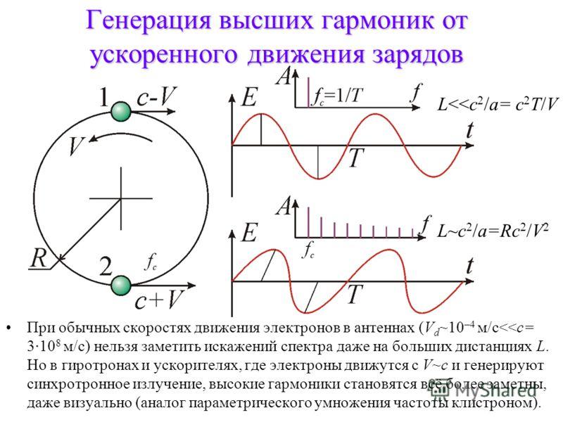 Генерация высших гармоник от ускоренного движения зарядов При обычных скоростях движения электронов в антеннах (V d ~10 –4 м/с