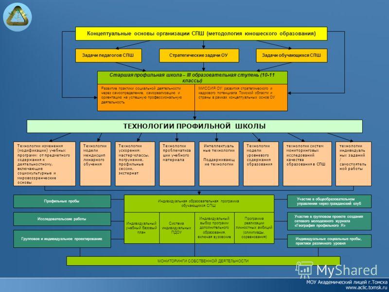Концептуальные основы организации СПШ (методология юношеского образования) Задачи педагогов СПШСтратегические задачи ОУЗадачи обучающихся СПШ Старшая профильная школа – III образовательная ступень (10-11 классы) Развитие практики социальной деятельно