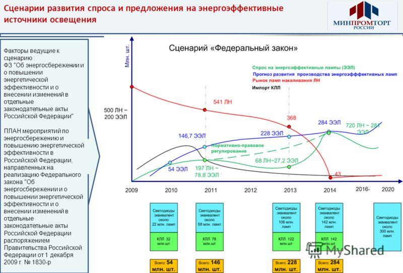 Сценарии развития спроса и предложения на энергоэффективные источники освещения Факторы ведущие к сценарию : ФЗ