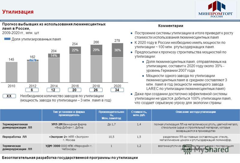 Утилизация Построение системы утилизации в итоге приведет к росту стоимости использования люминесцентных ламп К 2020 году в России необходимо иметь мощности по утилизации ~ 100 млн. ртутьсодержащих ламп. Предпосылки к прогнозу строительства мощностей