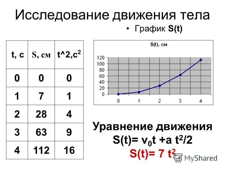 Исследование движения тела График S(t) Уравнение движения S(t)= v 0 t +a t 2 /2 S(t)= 7 t 2 t, с S, см t^2,с 2 000 171 2284 3639 411216