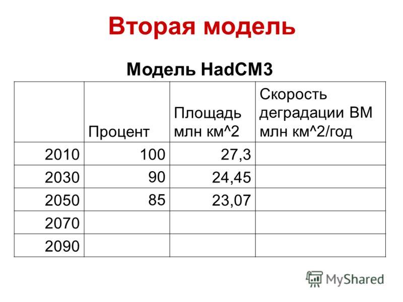 Вторая модель Модель HadCM3 Процент Площадь млн км^2 Скорость деградации ВМ млн км^2/год 201010027,3 20309024,45 20508523,07 2070 2090